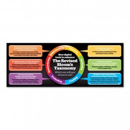 The Revised Bloom's Taxonomy Wall Graphic