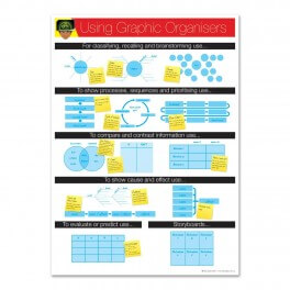 Graphic Organisers Overview Poster