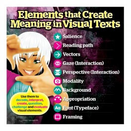 Creating Meaning In Visual Texts Wall Graphic Sticker